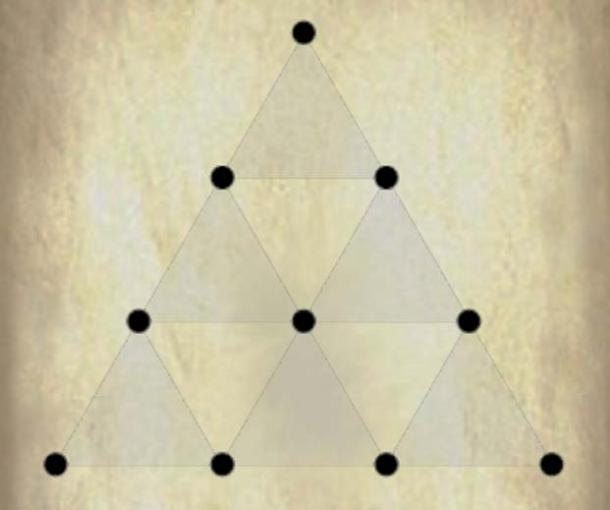 The Tetractys is a triangular figure consisting of ten points arranged in four rows: one, two, three, and four points in each row. It was very important to the Pythagoreans.