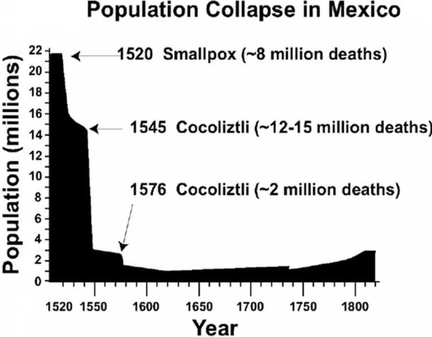 The 16th-century population collapse in Mexico, based on estimates of Cook and Simpson (). The 1545 and 1576 cocoliztli epidemics appear to have been hemorrhagic fevers. (CC0)