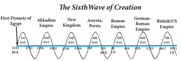 Fig 2. The Seven days and six nights of the Mayan Long Count (Sixth Wave of Creation) from 3115 BCE up until 2011 CE. (Diagram: Carl Calleman)