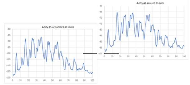 Fig. 3. The differences in levels of the Dead-end Passage's resonant frequencies from my first entry into the tube (left) to my second entry (right). They have all increased dramatically on the second occasion. (Image: © Andrew Collins 2019)