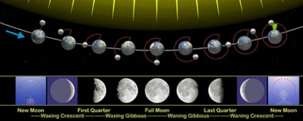 The moon phases seen from the northern hemisphere to the south. (Orion 8 / CC BY-SA 3.0)