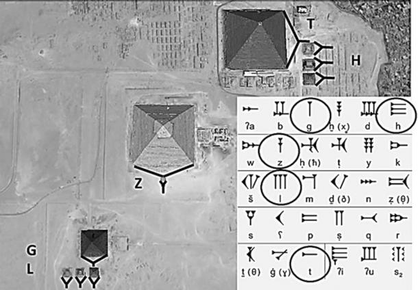 The relationship between tridimensional wedges of the pyramids and cuneiform letters from the Sumerian alphabet. (Image via author)