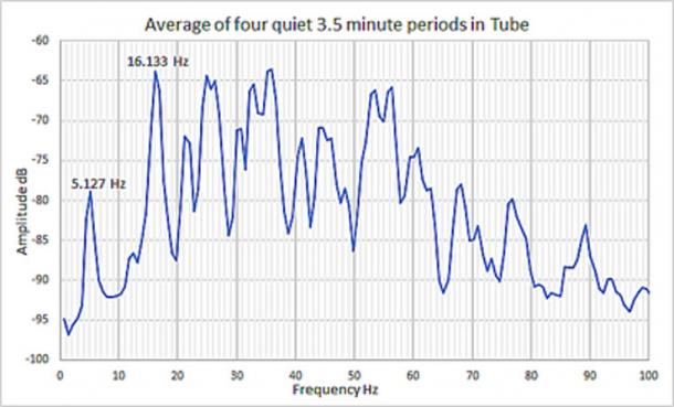 Fig. 5. The resonant frequencies of the Subterranean Chamber's Dead-end Passage based on four quiet periods, each 3.5 minutes in length. (Author Supplied)