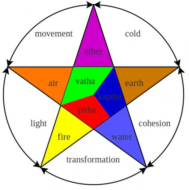The three doshas and the five elements that are said to create them.
