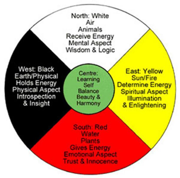 Traditional Healing in Indigenous Communities: The Medicine Wheel