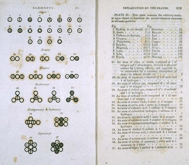Two pages from John Dalton's 1808 book 'A New System of Chemical Philosophy' in which he proposed his version of atomic theory based on scientific experimentation. (Public Domain)
