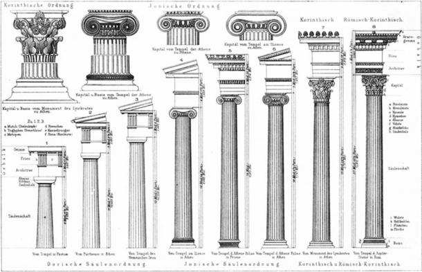 Types of columns: Doric, Ionic, and Corinthian. (Public Domain)