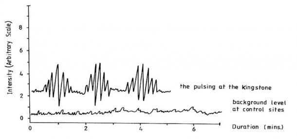 Figure: Ultrasound measurements in Rollright Stones, UK