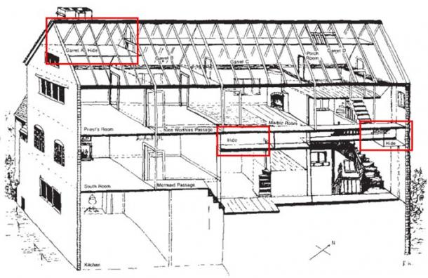 Cross section of the West side of Harvington Hall, showing the hiding places. The false fireplace in the Marble Room led to two hides in the attics