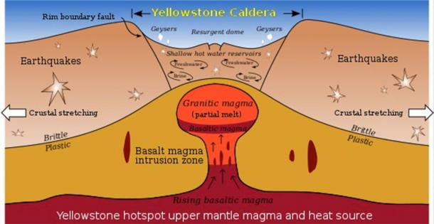 At Yellowstone, some scientists theorize that the earth's crust fractures and cracks in a concentric or ring-fracture pattern. At some point these cracks reach the magma reservoir and release the pressure causing the volcano to explode. The huge amount of material released causes the volcano to collapse into a huge crater called a caldera. (Public Domain)