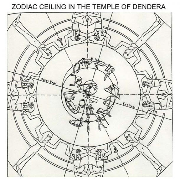 Zodiac ceiling in the Temple of Dendera.