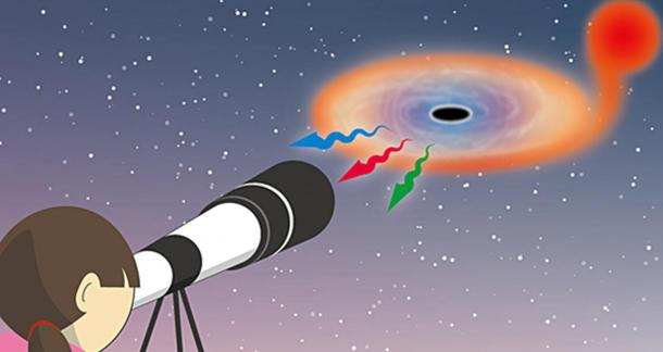 Japanese researchers report that the activity of black holes can be observed through common telescopes as visible light during outbursts - the flickering light emerging from gases surrounding black holes is a direct indicator of the activity.