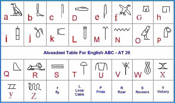 This table is derived from the work of Osaama Aldaaswai, an Egyptologist who related ancient hieroglyphs to Latin letters of the alphabet.