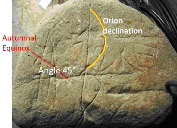 Astronomical configuration