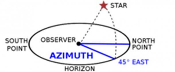 The azimuth angle is the compass bearing, relative to true (geographic) north, of a point on the horizon directly beneath an observed object such as a star or planet.
