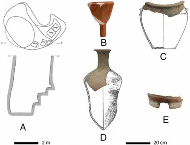 """The """"beer-making toolkit"""" from the site Liu and Wang are studying: (A) Pit H82 illustration in top and cross-section views, (B) funnel 1, (C) pot 6 in reconstructed form, (D) pot 3 in reconstructed form, and (E) pottery stove."""
