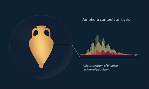 Amphora contents analysis.