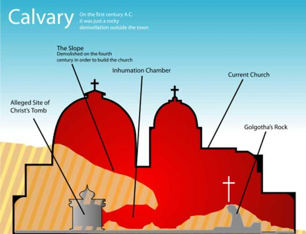 A diagram of the Church of the Holy Sepulchre showing the traditional site of Calvary and the Tomb of Jesus.