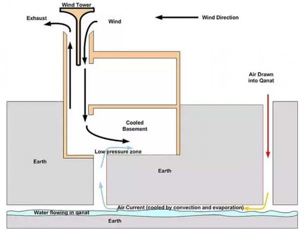 A diagram showing how the yakhchal kept the inside refrigerated