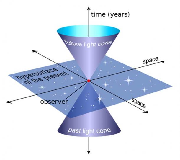 An example of a light cone, the three-dimensional surface of all possible light rays arriving at and departing from a point in spacetime. Here, it is depicted with one spatial dimension.