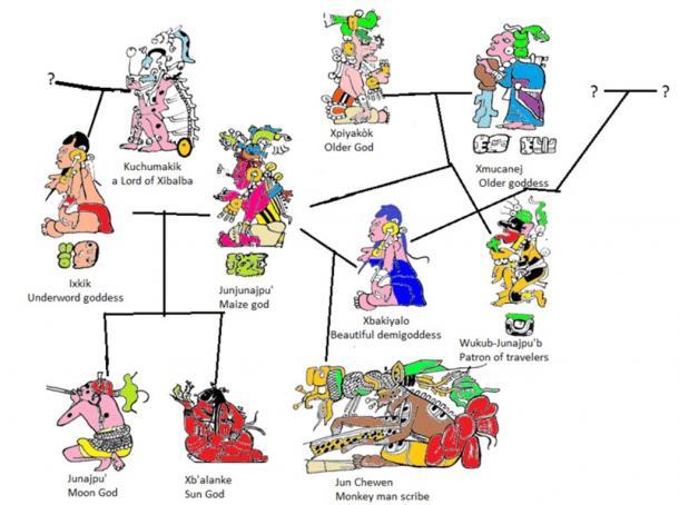 Resultado de imagen para dioses popol vuh y griegos