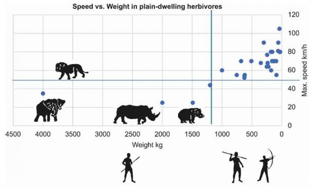 This figure shows that most big prey animals were heavy and slow and thus easy for humans to hunt. When big mammals went extinct, human brain development accelerated so that we could easily hunt smaller prey with spears and arrows. (MDPI)