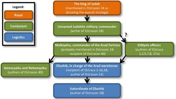 Reconstruction of the hierarchical relations between authors and recipients in the examined Arad inscriptions; also indicated is the differentiation between combatant and logistics officials.