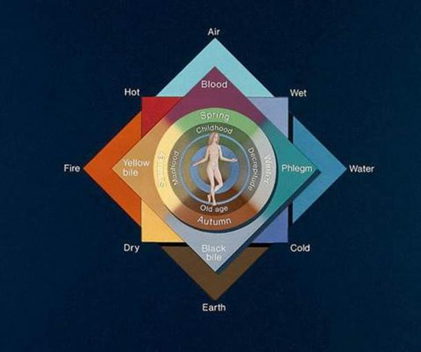 The four humors, and their relationship to the natural order (Wellcome Trust / CC BY 4.0)