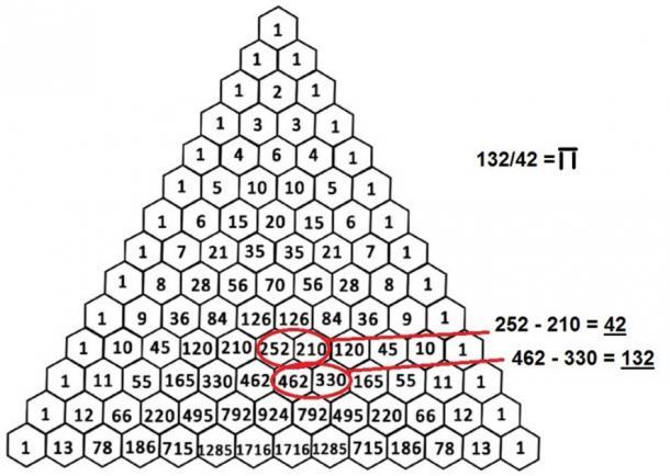 Pascal's 'Ka' Triangle