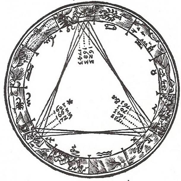 Kepler's trigon, a diagram of great conjunctions from Johannes Kepler's 1606 book De Stella Nova (Public Domain)