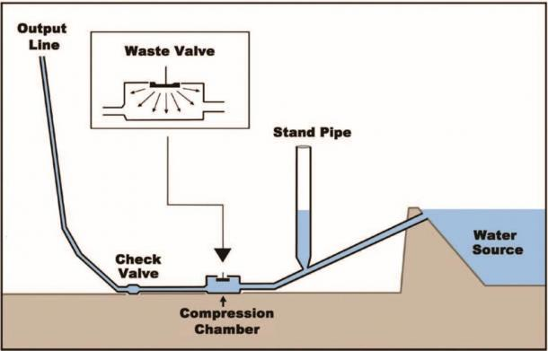 """Basic mechanism of a hydraulic """"ram"""" pump, which can raise water to a higher level via hydraulic pressure and six main components. (Provided by the author from Edward Malkowski's article in the New Dawn Magazine, Special Issue #13')"""