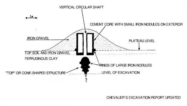Tumulus interior excavation sketch. (Author provided)