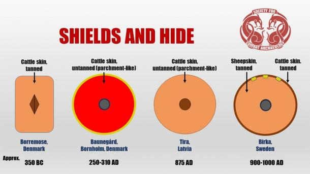 Simple visual overview of some of the main results of the research study. (Rolf Warming / Society for Combat Archaeology)
