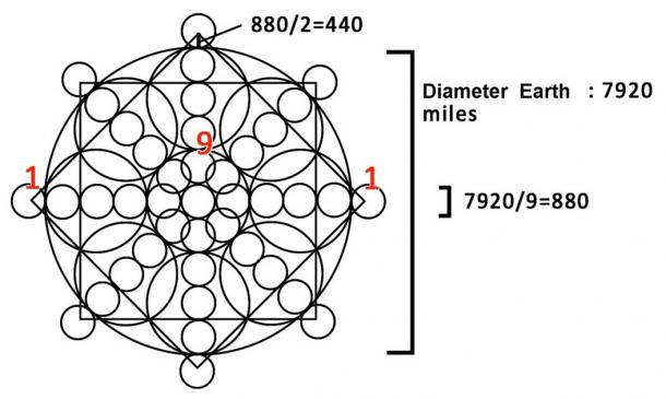Using sacred geometry, we can draw a circle with a diameter of 9 units and a square with a diagonal of 10 units.