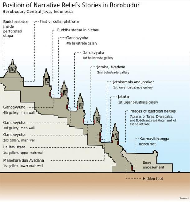 The narrative bas-reliefs stories position on Borobudur wall. All of these stories derived from Buddhist sacred texts such as Lalitavistara, Manohara, Avadana, Jatakamala, Jataka, Gandavyuha, including Karmavibhangga carved along hidden foot covered by additional base encasement. (Gunawan Kartapranata /CC BY-SA 3.0)