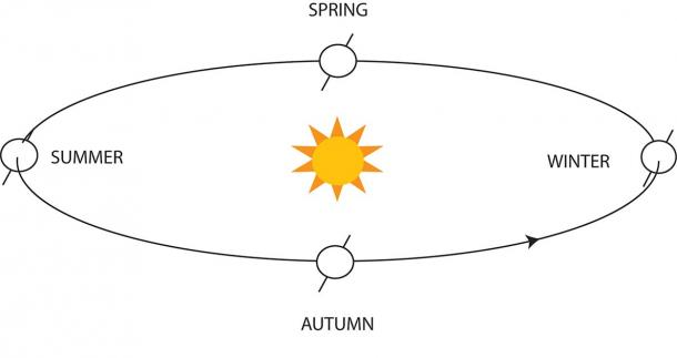 Earth's axis is tilted 23.5 degrees, which gives us winter and summer. Shown here for the northern hemisphere. (Illustration by author)