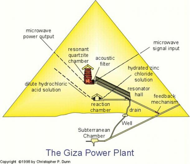 The components of Dunn's Power Plant inside the Egypt's Great Pyramid. (provided by the author from Chris Dunn's blog)