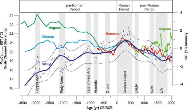 The data collected from the Sicily Channel was compared to data from other locations in the Mediterranean Sea, and superimposed on a graph showing the main historic periods discussed in the study. (Margaritelli, G. et. al. / Scientific Reports)