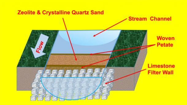 Hypothetical scheme of the ancient water purification system at Tikal. Macro-crystalline quartz crystal sand and zeolite filtration system positioned just upstream of, or within the reservoir ingress. (Kenneth Barnett Tankersley/Nature)