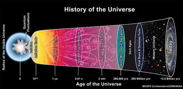 The evolution of the Universe from the big bang to the present. (CC0)