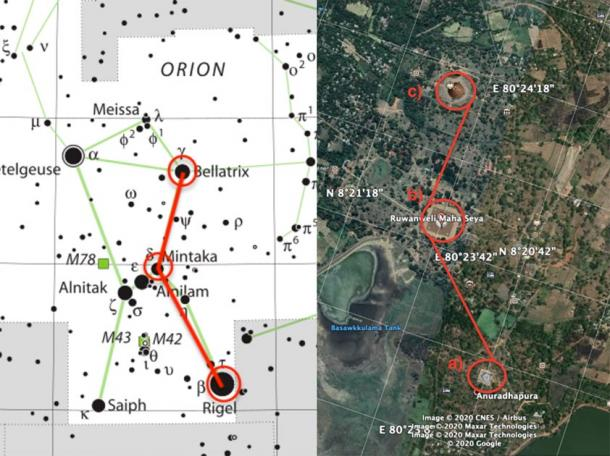 A diagram showing Fernando's suspected correlation between the Mirisavati (a) Ruwanweli (b) and Jetavana (c) stupas (to the right), and the Rigel, Mintaka and Bellatrix stars that form part of the Orion constellation (listed in respective order - to the left). (Created by the author)