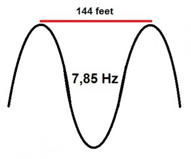 The number 144 matches the Schumann Resonance of 7,83 Hz, since the wavelength of this frequency is 144 feet.