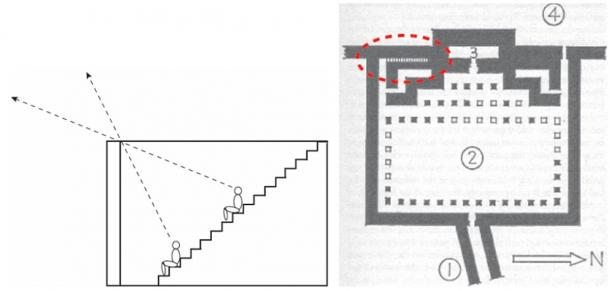 The narrow north-south staircase in Khufu's mortuary temple along the eastern wall of his pyramid complex would provide excellent observation posts for star or planet passages. The temple roof gave sky overview and the (un-roofed) staircase precision. (Illustrations by author and from IES Edwards: The Pyramids of Egypt, 1947)
