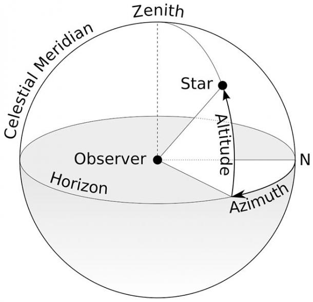 """A diagram I hope visually details the concept of """"azimuths"""" and of the """"zenithal"""" Sun, much more efficiently than my words can. (TWCarlson / CC BY-SA 3.0)"""