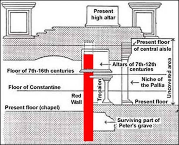 The location of the so-called tomb of Peter under St Peter's Basilica (Facts and Details)
