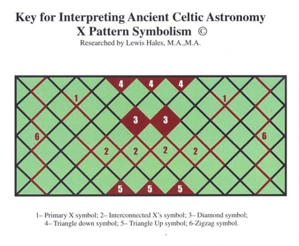Research Decodes Ancient Celtic Astronomy Symbols And Links Them To