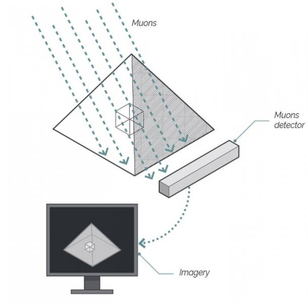 Visual explanation of muons detection.