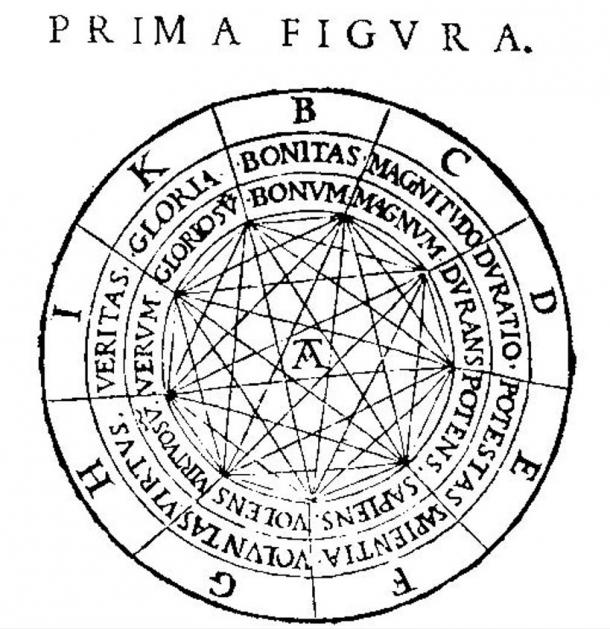 In the mystical volvelle, part of which is shown here, the letters represent the nine attributes of God: B=Bonitas, C=Magnitudo, D=Duratio, E=Potestas, F=Sapientia, G=Voluntas, H=Virtus, I=Veritas and K=Gloria. These words can be combined in various ways and worked with the rest of the volvelle to produce sentences that Llull thought contained logical truths.
