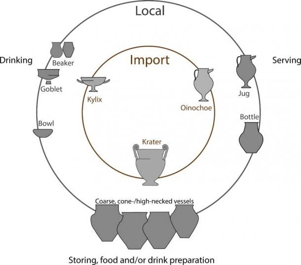 Selection of vessels shapes tested: Imported and local vessels of similar postulated function. (M. Rageot et al)