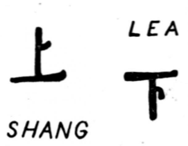 """The Chinese characters """"Shang: Above"""", employed as a symbol for heaven, and """"Lea: Below or Beneath"""", employed as a symbol for earth"""